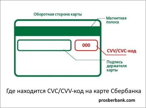 CVV и CVC код на банковской карте