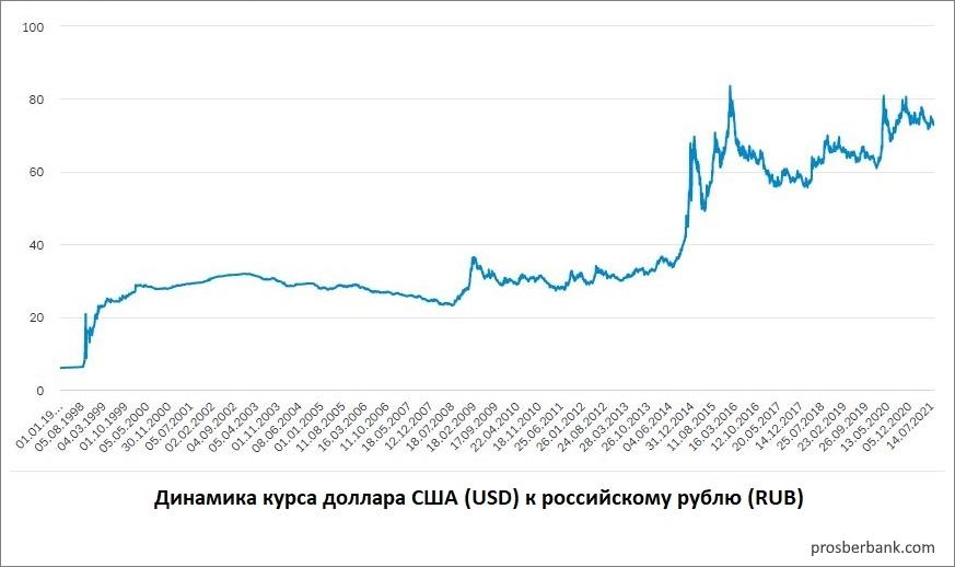 Динамика курса валют
